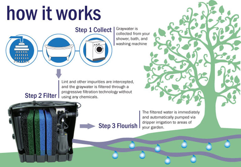 Greywater Diversion Device How it Works