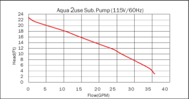 Greywater Diversion Device Performance Curve