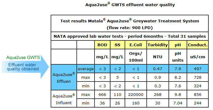 Aqua2use Greywater Trestment Systems Test Results