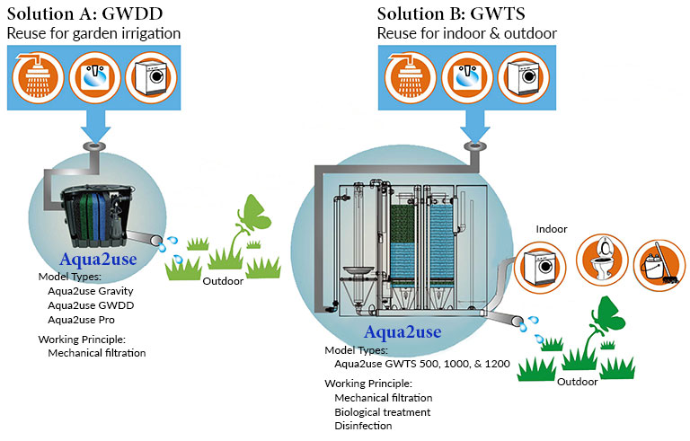 Greywater Diversion Device and Greywater Treatment System Comparison Graphic