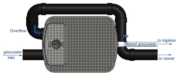 Greywater Diversion Device Pro Diagram