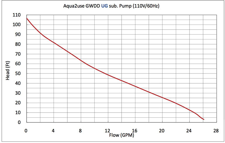 Greywater Diversion Device Pro Performance Curve