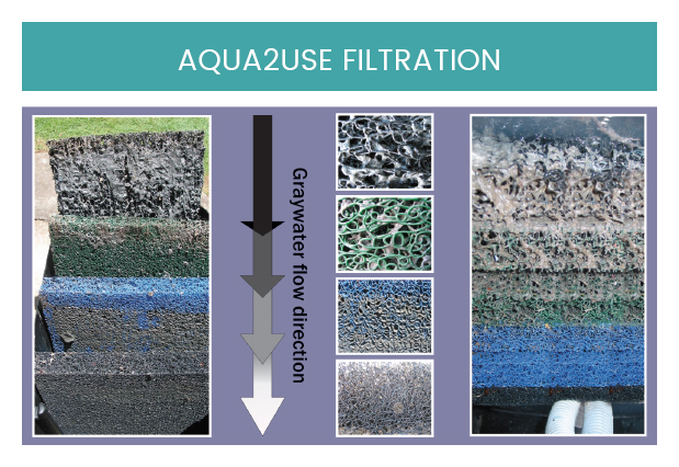 The Aqua2use Greywater System uses state of the art Matala 3D progressive 4 stage filtration technology.