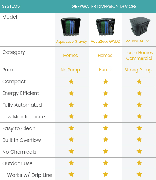 Greywater System Compare Chart